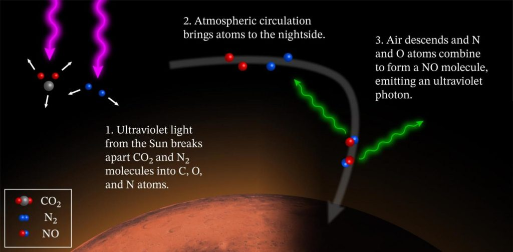 Graphic showing how Mars' nightglow is created in the atmosphere