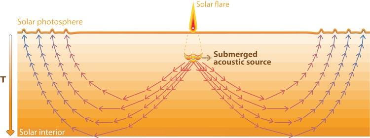 Solar flares trigger acoustic waves