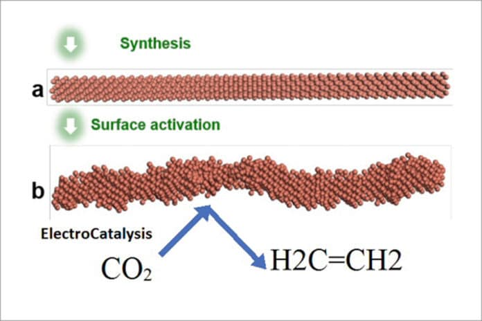 Illustration of the ElectroCatalysis system which synthesized the smooth nanowire and then activated it by applying a voltage to get the rough stepped surface that is highly selective for CO2 reduction to ethylene