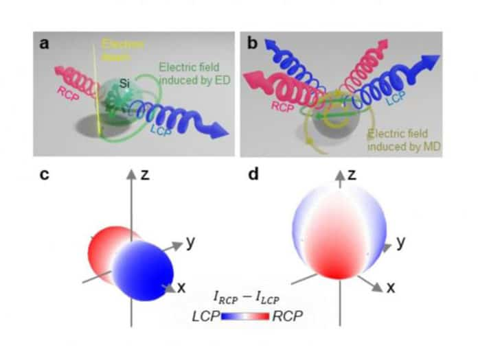 Both left- and right-handed CPL are generated by the phase difference between two perpendicular electric dipoles, excited by the impact of the electron beam