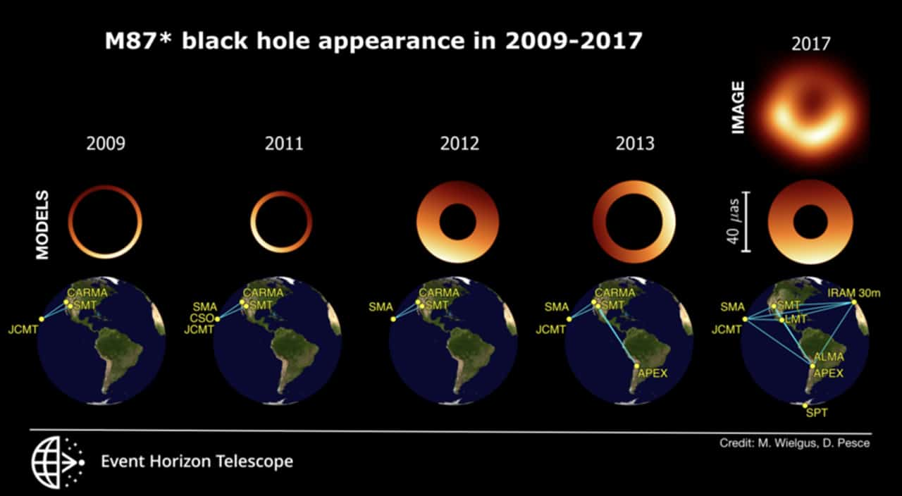 New analysis reveals the behavior of the M87* black hole