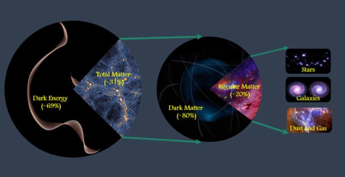 The team determined that matter makes up about 31% of the total amount of matter and energy in the universe
