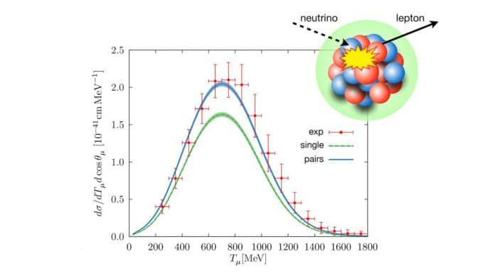 Cross sections of neutrino-nucleus interactions versus energy