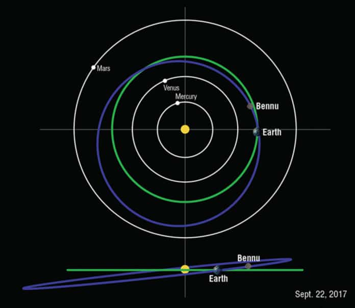 Diagram of the orbit of Bennu in relation to Earth and other planets