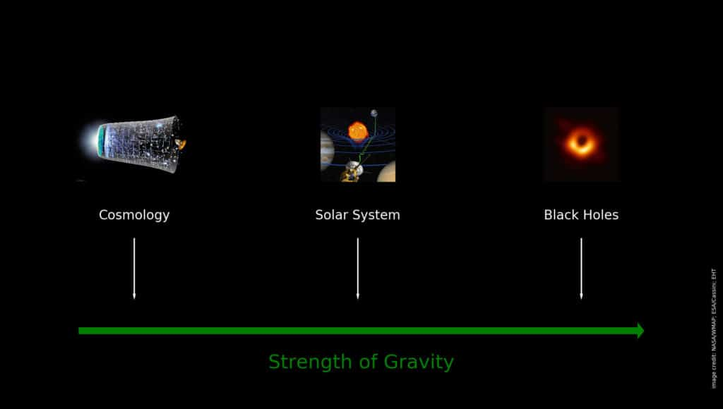 Illustration of the different strengths of gravitational fields probed by cosmological, solar-system and black-hole tests