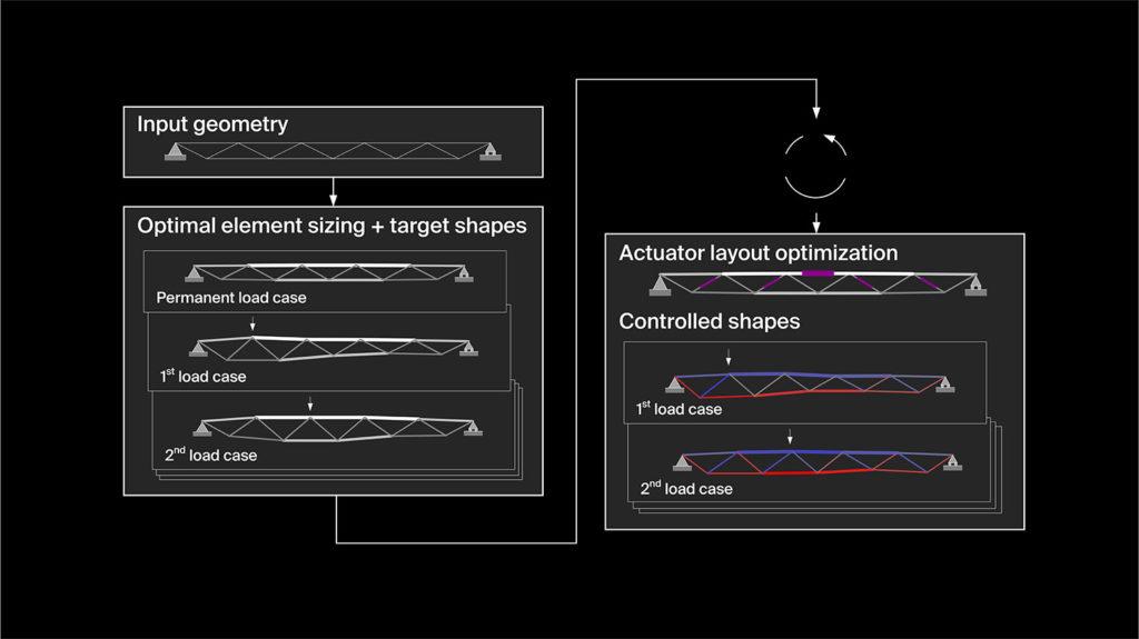 Adaptive structures design process