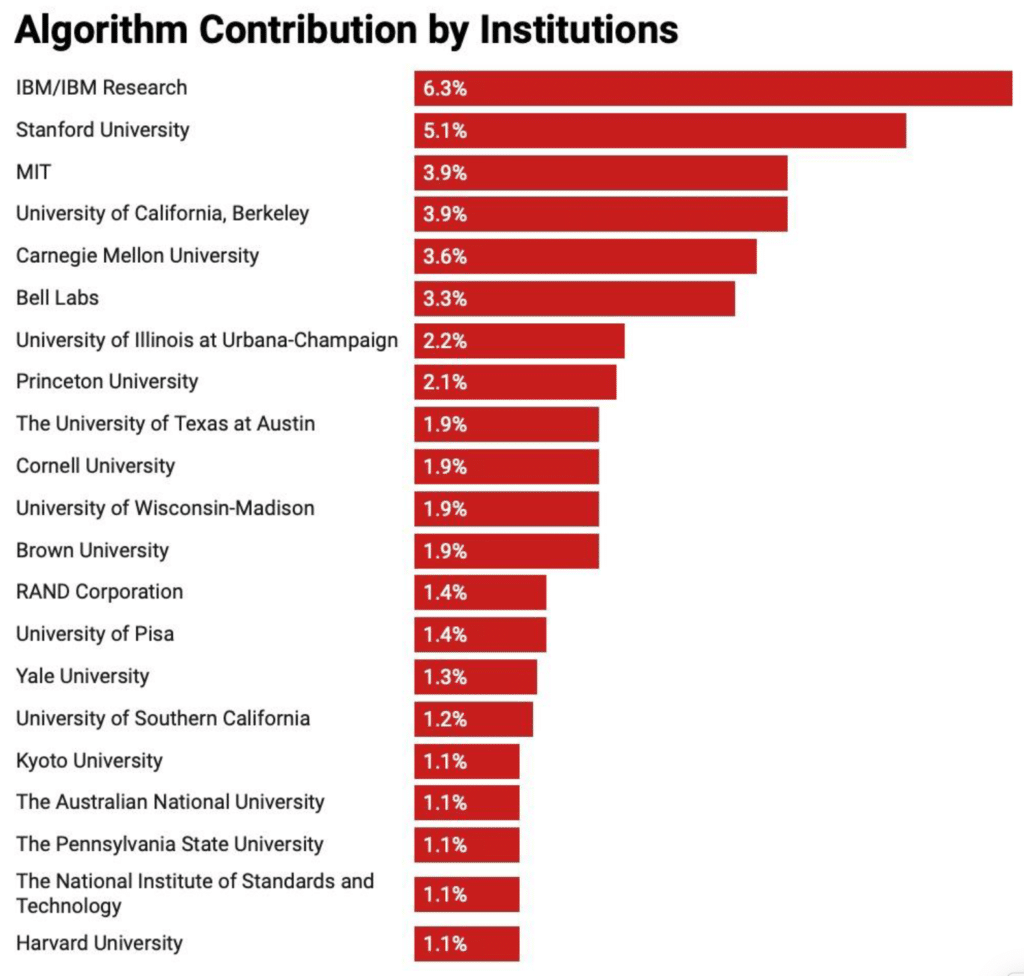 Algorithm contribution by institutions