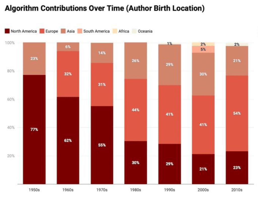 CONTRIBUTIONS BY BIRTH LOCATION OVER TIME