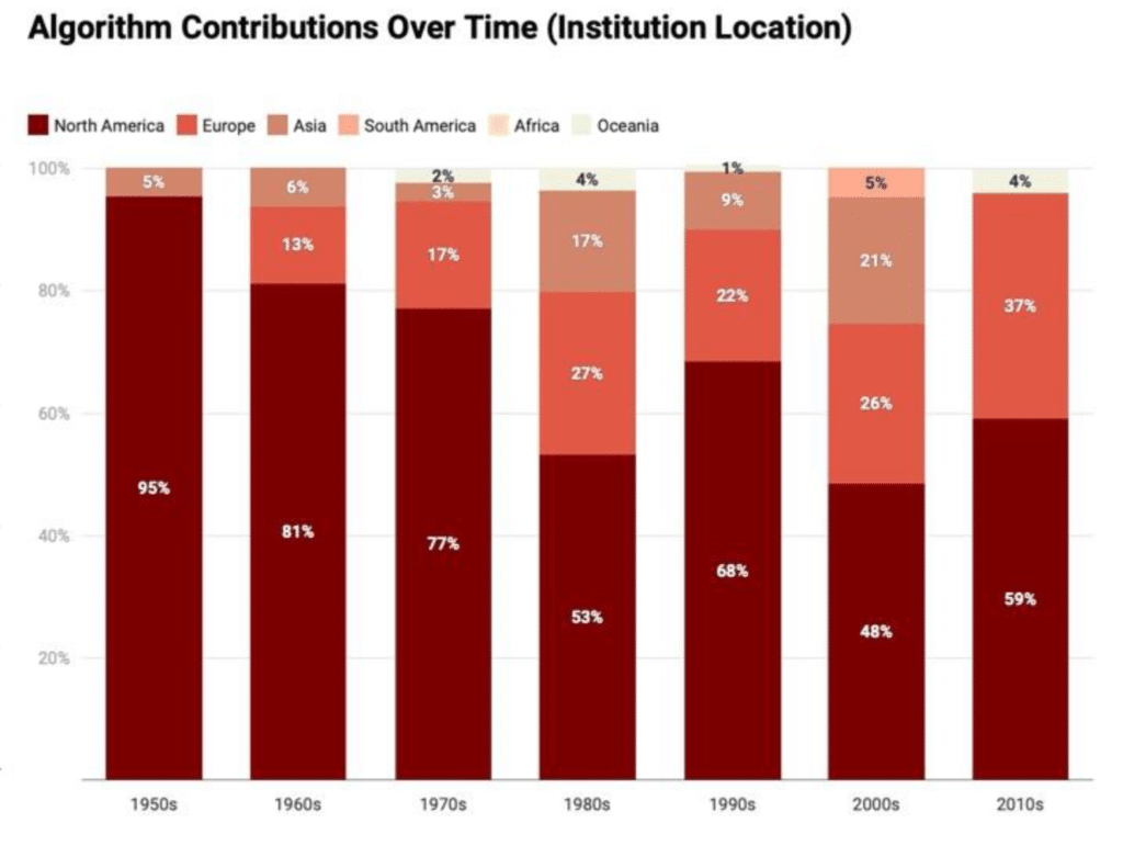 CONTRIBUTIONS BY INSTITUTION LOCATION OVER TIME
