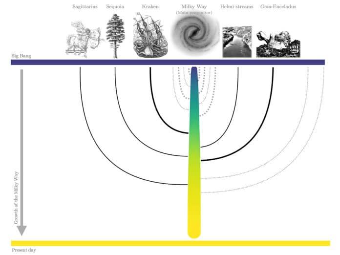 Galaxy merger tree