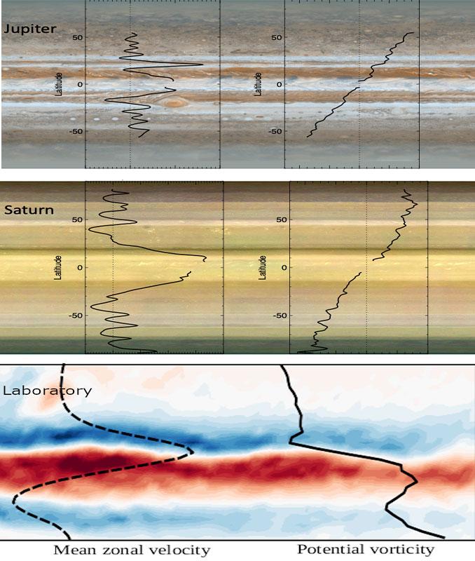 Banded flows on Jupiter and Saturn