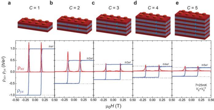 a quantum phenomenon called the high Chern number quantum anomalous Hall (QAH) effect