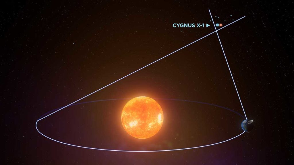 Cygnus X-1 system from different angles