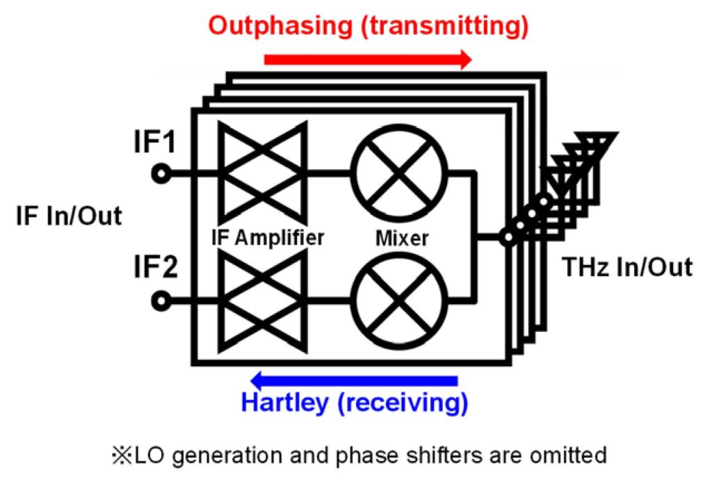 Proposed bidirectional phased-array transceiver architecture