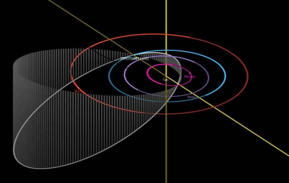 This diagram depicts the elongated and inclined orbit of 2001 FO32 as it travels around the Sun