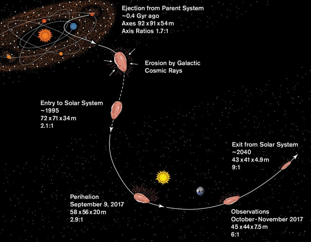 a plausible history for 'Oumuamua