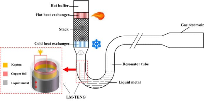 Schematic of the TA-LM-TENG