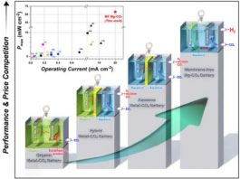 Schematic configuration and operation principle for each battery system from organic to membrane-free battery