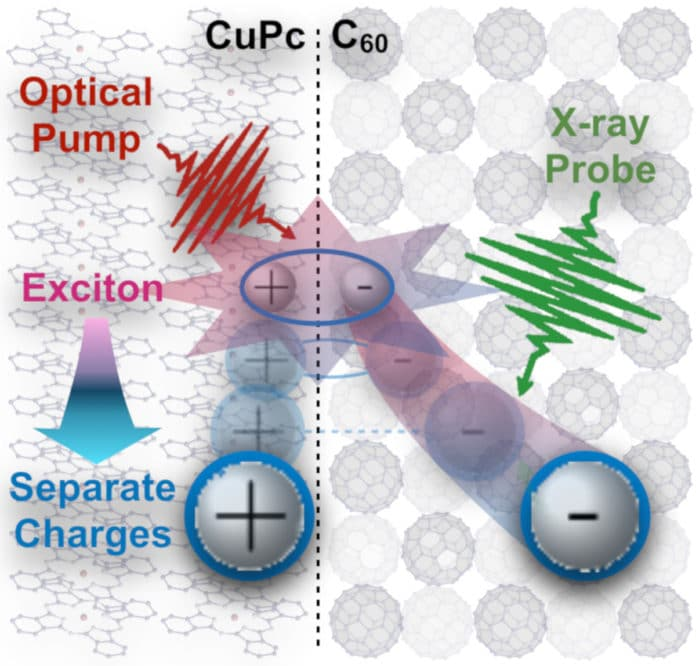 copper-phthalocyanine:fullerene material that turns up to 22% of absorbed infrared photons into separate charges