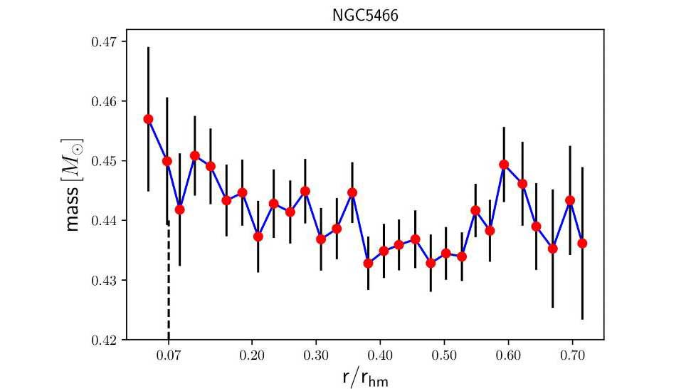 Radial profile of the mean mass of main sequence stars for NGC 5466