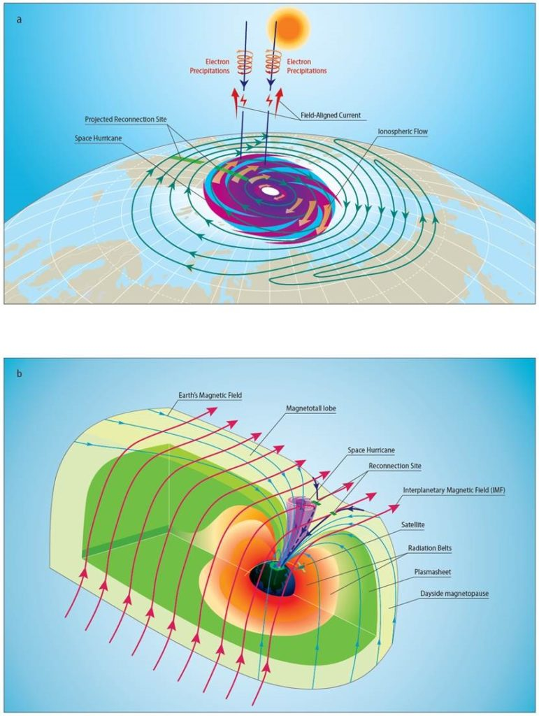 Schematic of the space hurricane and its formation mechanism during an extremely quiet geomagnetic condition with northward IMF and adominant by component