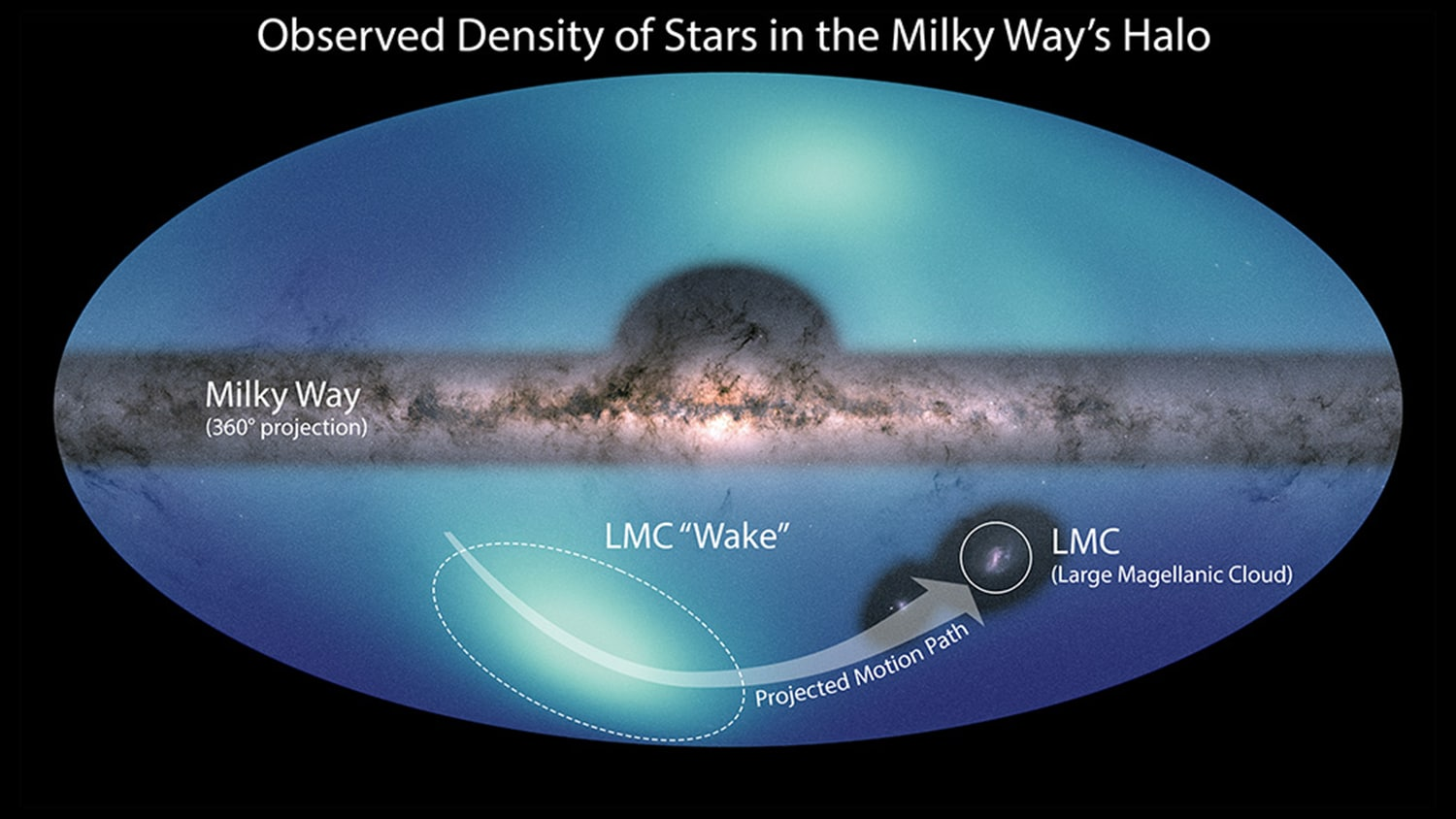 The smaller structure is a wake created by the LMC's motion