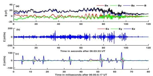 Observation of a BGK mode by the Magnetospheric Multiscale Spacecraft