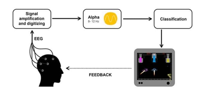 Neurofeedback loop