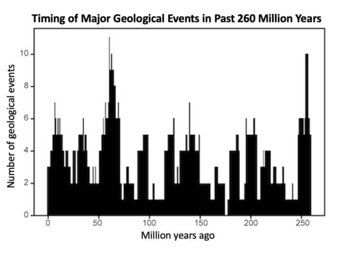 Geologic activity on Earth