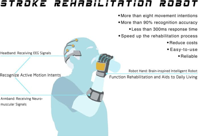 Stroke rehabilitation robot