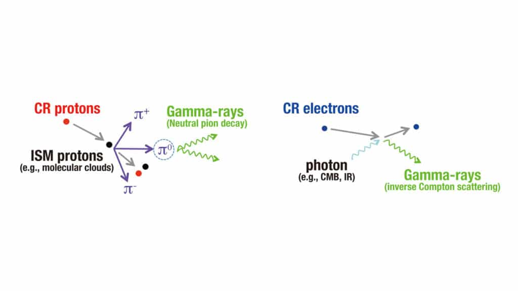 Schematic images of gamma-ray production from cosmic-ray proton