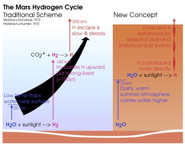 hydrogen loss on Mar