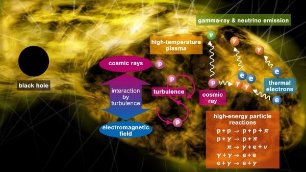 schematic picture of mellow supermassive black holes