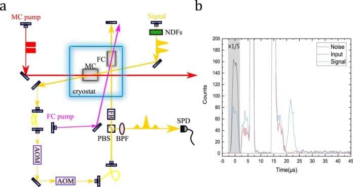 Experimental setup and photon