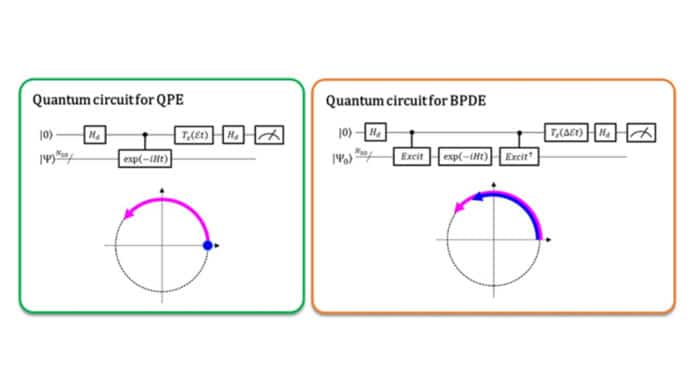 Quantum Circuits for Conventional Quantum Phase Estimation (QPE) (left) vs. Bayesian Phase Difference Estimation (BPDE) (right)