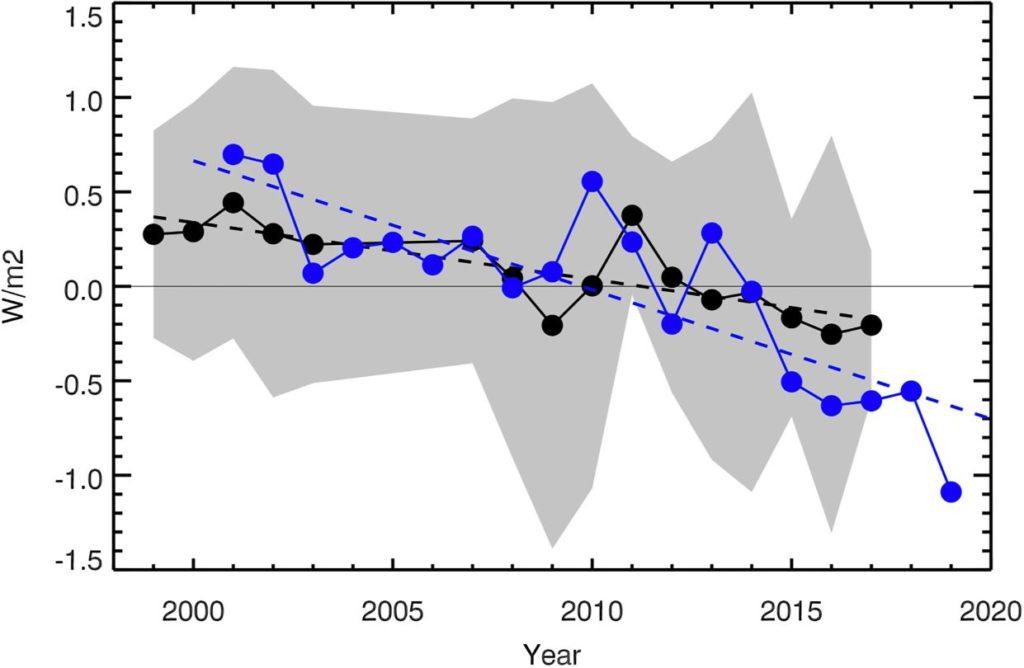 Earthshine annual mean albedo 1998–2017