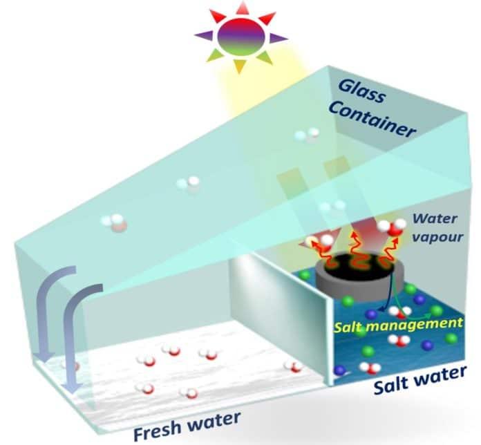 3D-Printed Solar Evaporator for Desalination